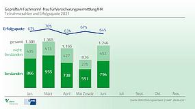 Halbjahresbilanz 2021 bei Sachkundeprüfung weit über Vorjahr: 30 Jahre Qualitätsarbeit für den Vertrieb zahlt sich auch in Zeiten der Pandemie aus