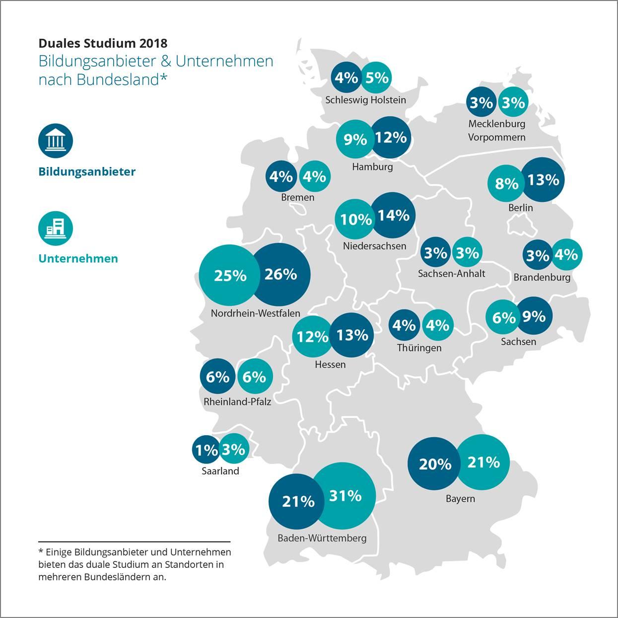 Duales Studium 2018: Wegweiser Duales Studium veröffentlicht branchenübergreifende Statistik zum dualen Studienangebot