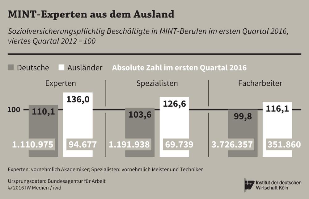 Deutsche Wirtschaft auf Zuwanderer angewiesen